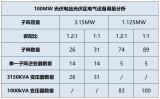 如何降低光伏电站的开发建设成本
