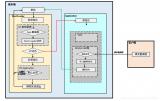 简述基于UDS的BootLoader架构设计及规范