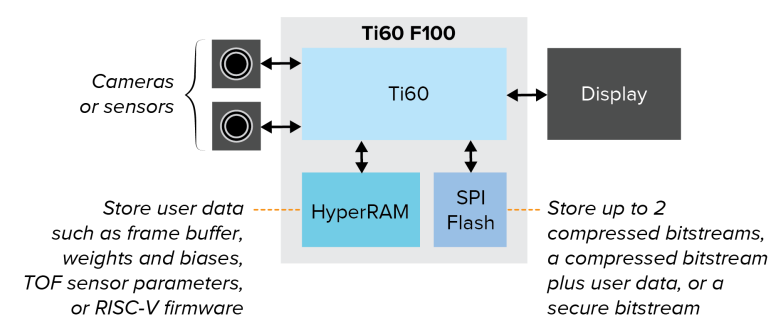 华邦HyperRAMTM 助力Efinix驱动新一代紧凑型超低功耗AI与IoT设备