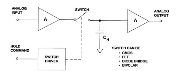 ADI技术文章 - 采样保持放大器