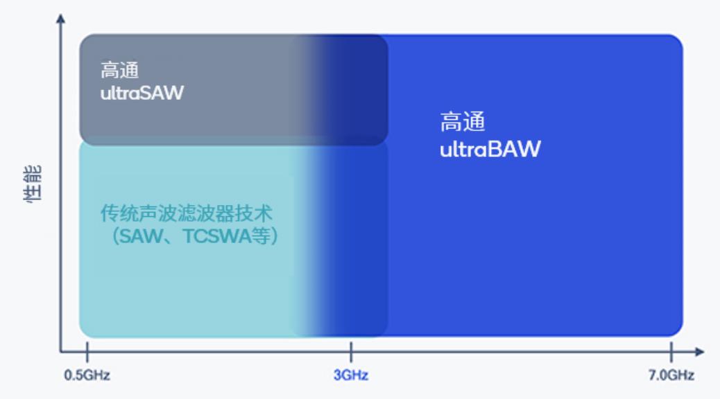 持续发力射频前端,高通发布ultraBAW滤波器技术