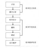 嵌入式软件开发常用的开发模型介绍