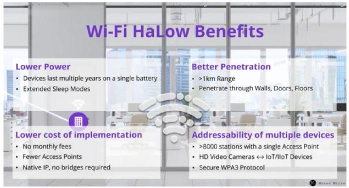 利用Wi-Fi HaLow技术,构建未来智能建筑