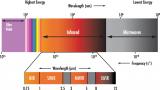 浅析短波红外与成像系统