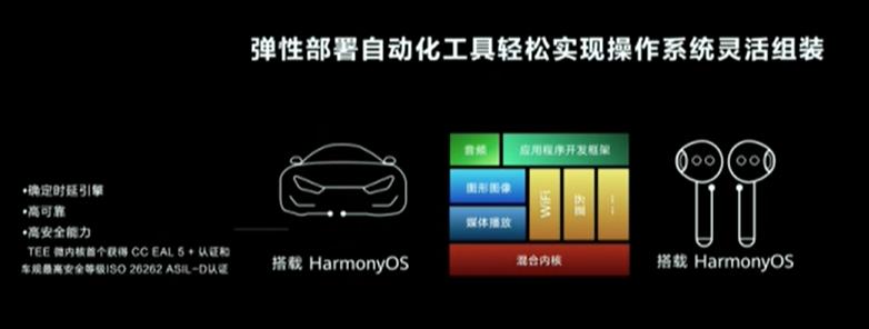 华为开发者大会2021:智能座舱