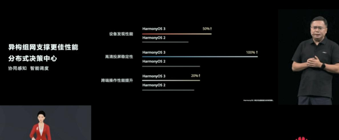 华为开发者大会2021:鸿蒙轻松实现操作系统灵活组装