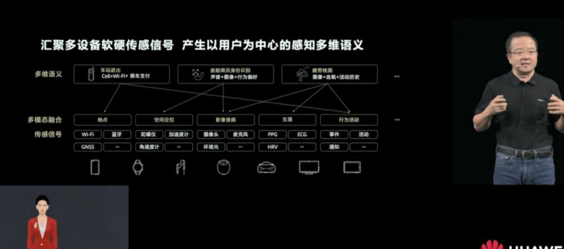 2021华为开发者大会:鸿蒙应用汇聚多设备传感信号