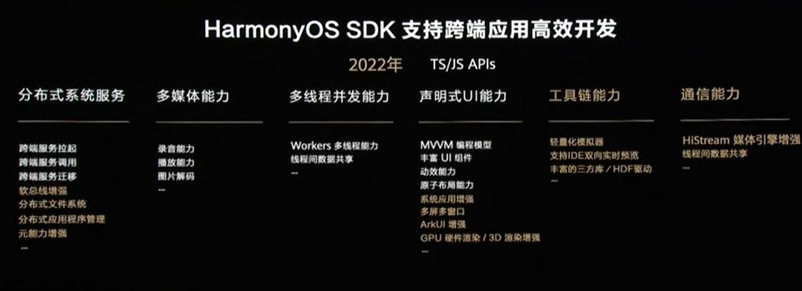 华为开发者大会2021:支持跨端应用高效开发