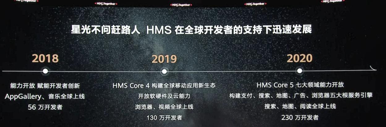 华为开发者大会2021:全球7.3亿用户正在使用