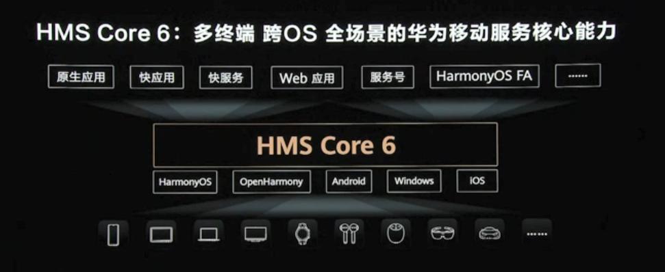 华为开发者大会2021年 HMS Core6强大的开放图形建模