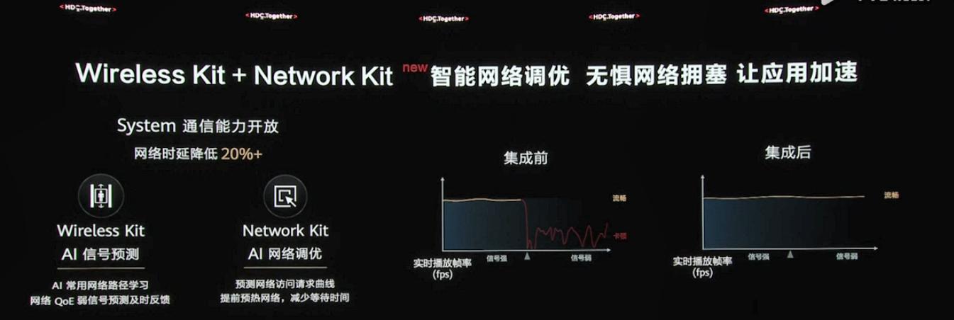 華為開發者大會2021:Wireless Kit + Network Kit