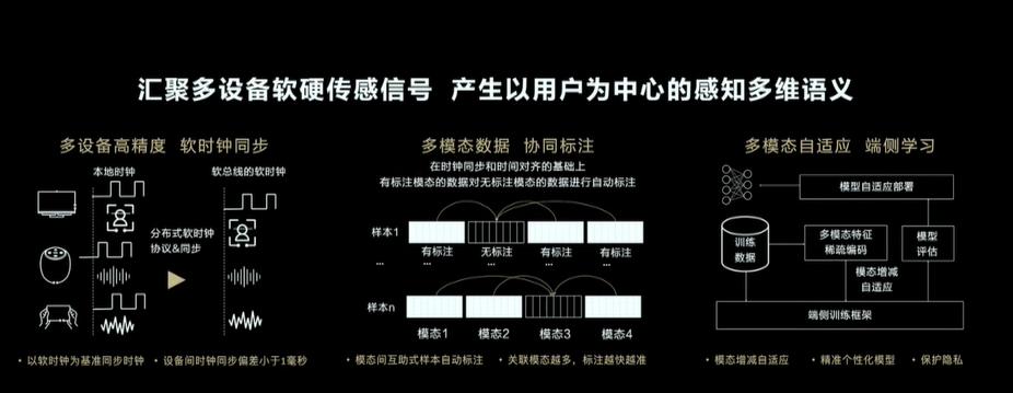 华为开发者大会2021直播——汇聚多设备软硬传感信号