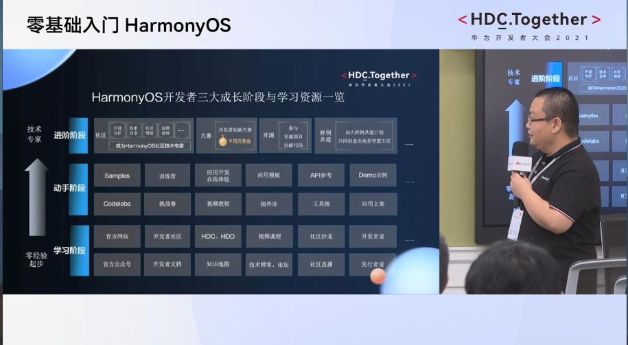华为HDC2021分论坛-零基础入门HarmonyOS开发阶段学习