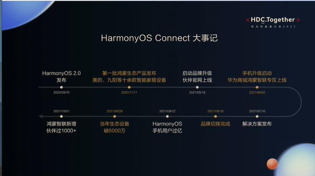 华为开发者大会2021直播—— HarmonyOS Connect大事记