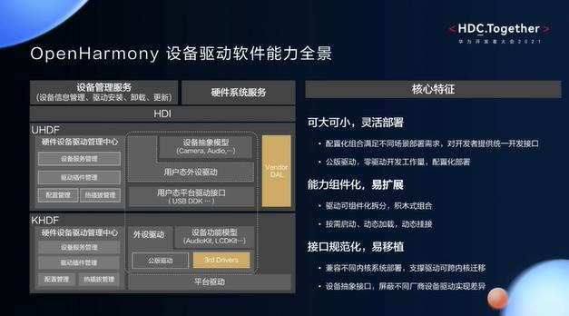 华为开发者大会2021智能硬件开发—OpenHarmony设备驱动的核心特征