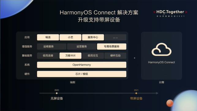 华为开发者大会2021 HDC分论坛-升级支持带屏设备