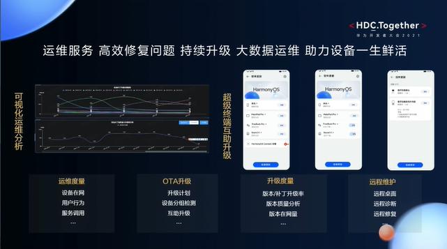 华为开发者大会2021智能硬件开发—大数据运维修复