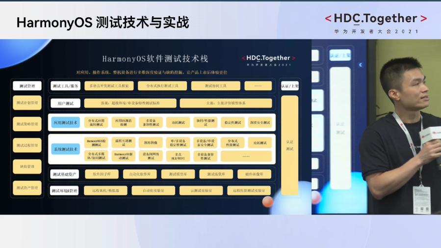 HarmonyOS 测试技术与实践-HarmonyOS 软件测试技术栈