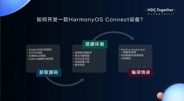 如何开发一款HarmonyOS Connect设备?