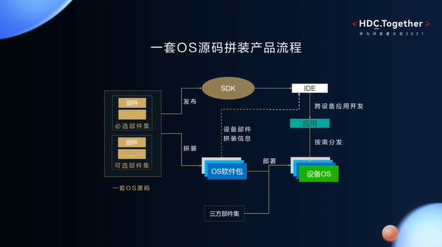 华为开发者大会2021智能硬件开发—一套OS源码拼装产品流程