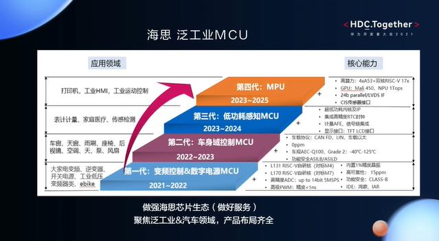 华为开发者大会2021智能硬件开发—海思泛工业MCU的应用领域和核心能力