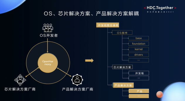 华为开发者大会2021智能硬件开发—芯片的解决方案