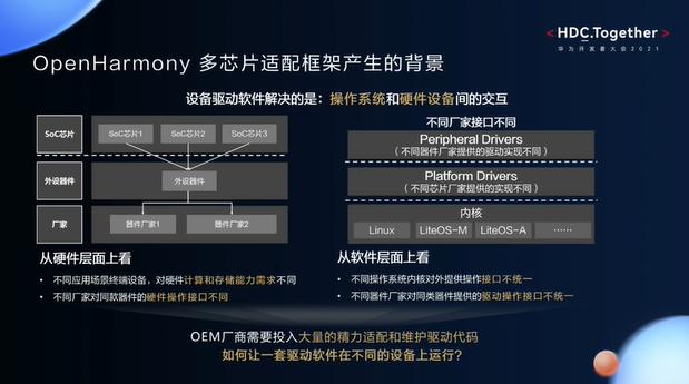 OpenHarmony多芯片适配框架产生的背景