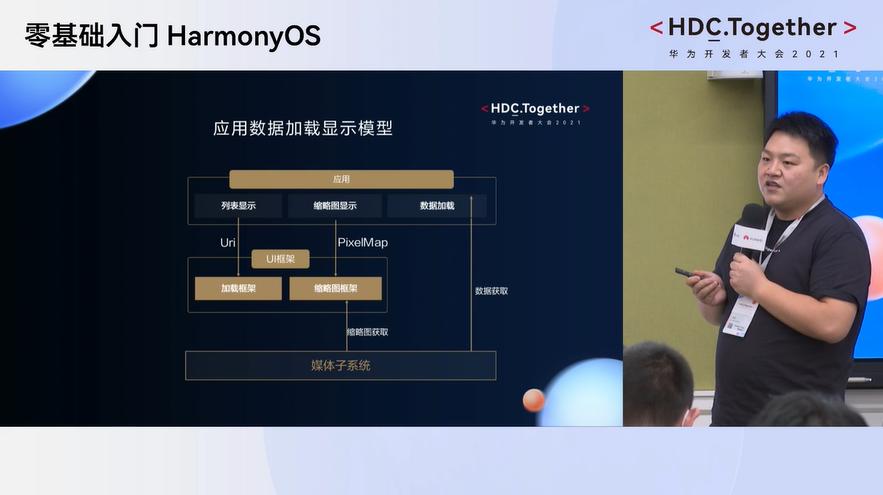 OpenHarmony分论坛-图库应用数据加载显示模型
