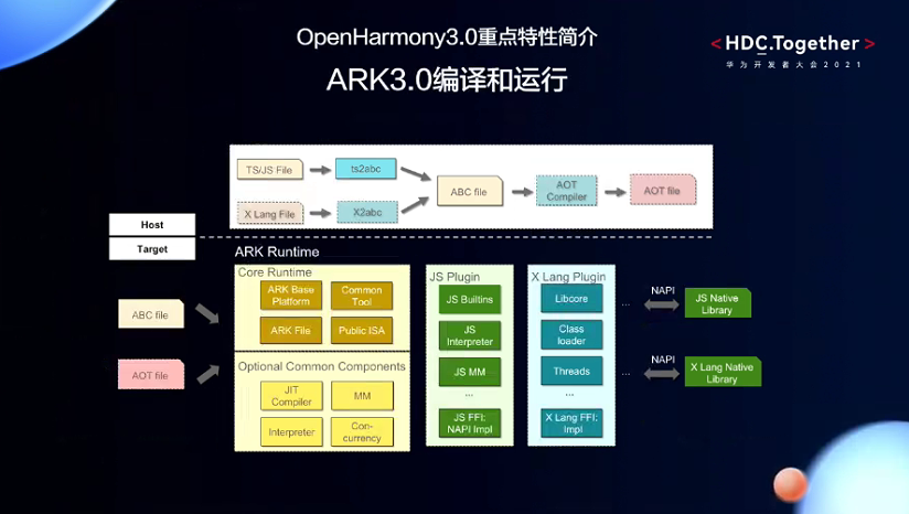 openharmony3.0重点特性简介ARK3.0编译及运行