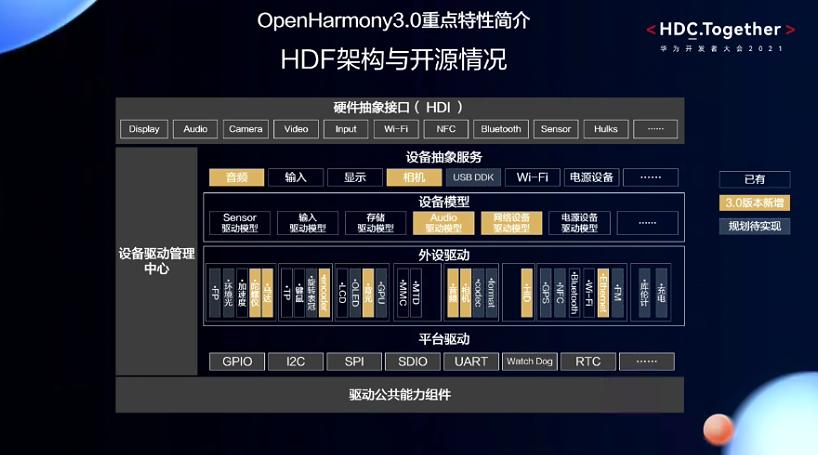 openharmony3.0重点特性简介HDF架构与开源情况