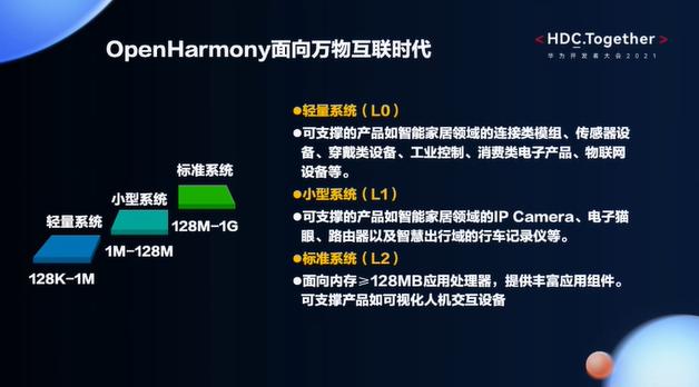 华为开发者大会2021——OpenHarmony面向万物互联时代