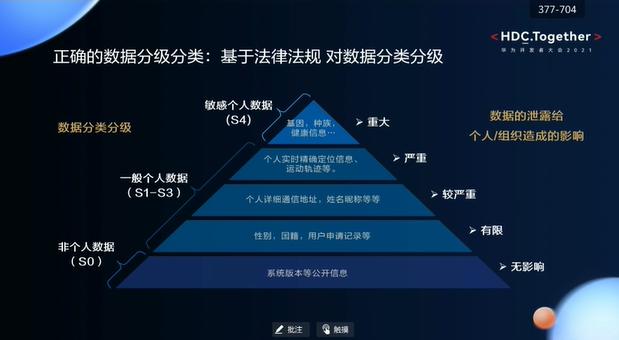 华为开发者大会2021智能硬件开发—正确的数据分级分类