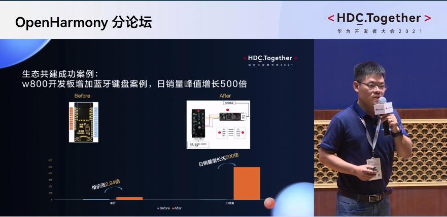 华为开发者大会OpenHarmony生态共建成功案例