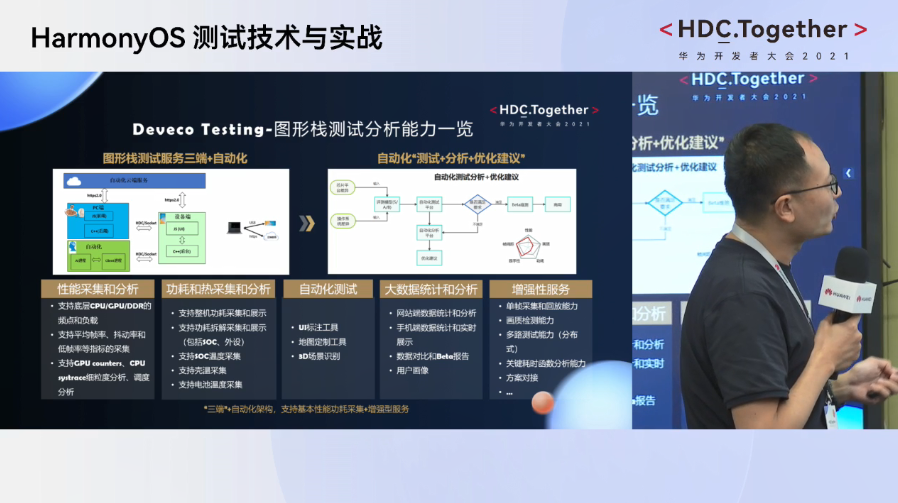 HarmonyOS测试技术与实战-Deveco Testing图形栈测试分析能力