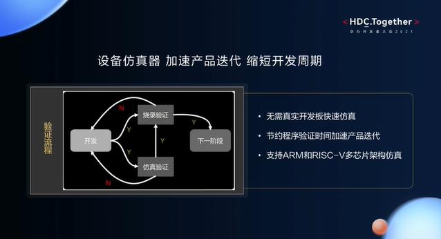 华为开发者大会2021智能硬件开发—设备仿真器的验证流程