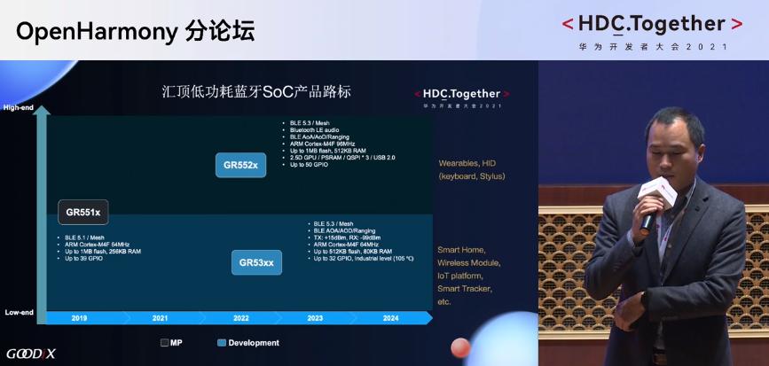 华为开发者大会OpenHarmony汇顶低功耗蓝牙SOC产品路标
