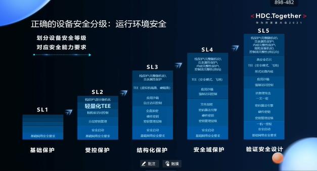 华为开发者大会2021智能硬件开发—正确的设备安全分级
