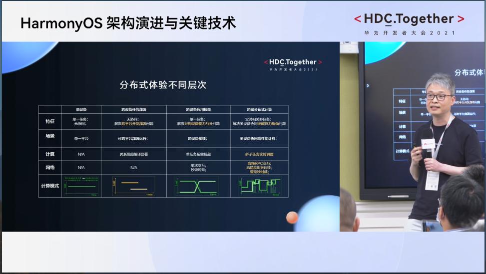 华为开发者大会2021:HMS Core6新增了哪些能力