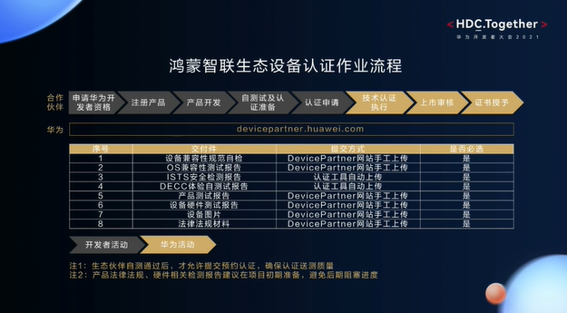 鸿蒙智联生态设备认证作业流程