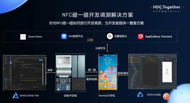 针对NFC碰一碰如何进行开发调测 HarmonyOS为开发者提供一整套方案