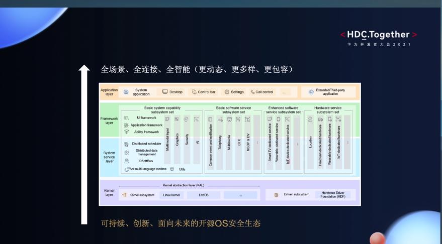 华为开发者大会2021开源OS安全生态