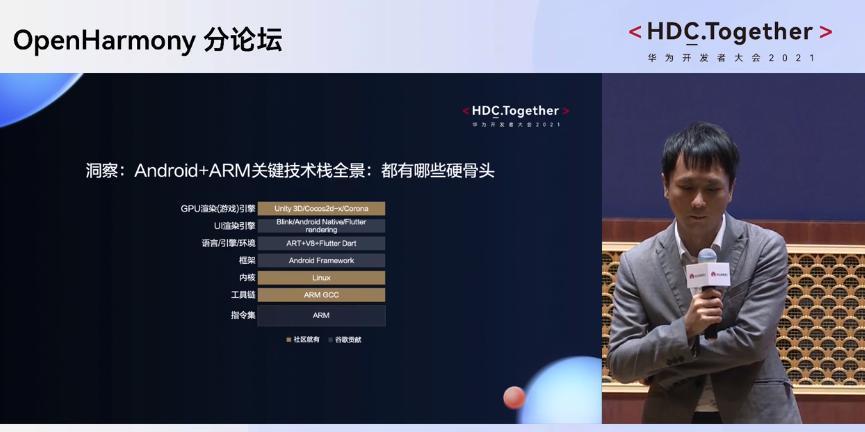 OpenHarmony分论坛上-Android+ARM关键技术栈全景硬骨头