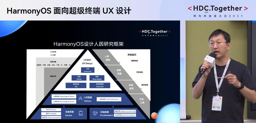 华为开发者大会2021 HarmonyOS设计人因研究框架