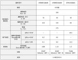 东芝针对汽车应用推出三款100V N沟道功率MOSFET产品