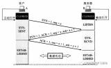 淺析C++基礎語法梳理之計算機網絡中傳輸管理(TCP)