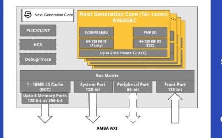 x86和Arm高性能之争刚起,RISC-V横插一脚