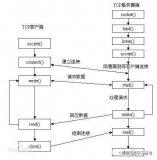 浅析C++基础语法梳理之网络编程中Socket