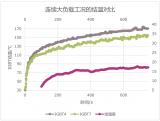 IGBT7与IGBT4两种典型工况对比方案