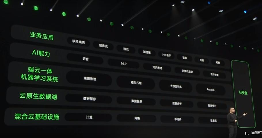2021 OPPO开发者大会:支撑4.6亿用户的AI服务是如何构建的