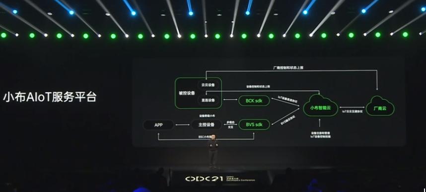 2021 OPPO开发者大会:小布AIOT服务平台